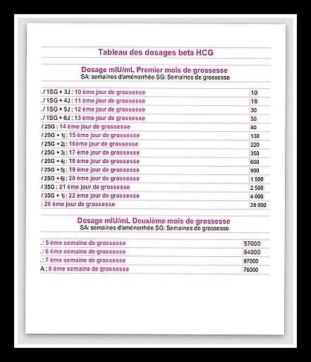 tableau taux hcg